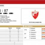 Crvena Zvezda avoided another surprise (@KLSrbije, #KLSRB, @kkcrvenazvezda)