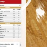 @PartizanBC over 100, @BCFMP from the first position to Playoff (@KLSrbije, #KLSRB)