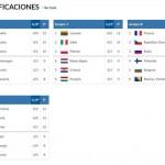 3 Últimas Ventanas @FIBA: Fechas (Clasificación @FIBAWC, Qualifiers, #SelMas)