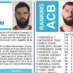 ACB: (23) Tornike Shengelia, MVP del mes de octubre (y Quinteto Ideal)