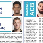 ACB: MVP y Quinteto Ideal, 14 Jornadas (Shengelia, Jaime, Dubljević, Beirán y Ennis)