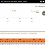 (@ABA_League) Domination of @PartizanBC in Zagreb (@kk_cibona; Gagić, MVP)