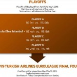 4 Semanas de @ABA_League, @EuroLeague, ACB e @EuroCup (y 2 Campeones)