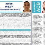 ACB: Laprovíttola (¿MVP?), Campazzo, Okoye, Dubljević y Tavares, ¿Quinteto Ideal?