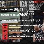 Basketball League of Serbia (@KLSrbije, #KLSRB): @PartizanBC 4-  0 in Novi Pazar