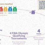 #SelMas FEB @FIBA: 5 Selecciones Europeas en Cuartos de Final (Juegos Olímpicos)