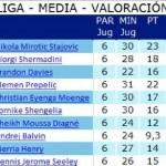 ACB, Sexta Jornada: El Madrid, Único Equipo Invicto (Magee, Nikola Mirotić, MVP)