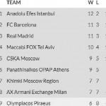 @EuroLeague 2019-20: Triple Victoria Local en los 3 Partidos ACB (M. James, MVP)