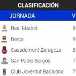 ACB: Segunda Derrota del Madrid (y Liderato Compartido con el Barcelona, MVP)