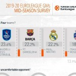 @EuroLeague 2019-20: El Madrid y el Efes se distancian del Barcelona (Larkin, MVP)