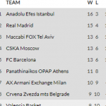 @EuroLeague 19-20: Triple Empate en Tercera Posición (Madrid, Efes, Larkin, MVP)
