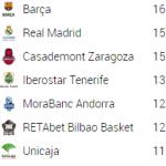 ACB (Tercera Jornada Pre-Copa): Barcelona, Andorra y Zaragoza, Invictos (MVP)
