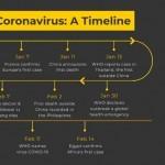 Coronavirus (COVID-19, SARS-CoV-2): Ministerio de Sanidad, Ministero della Salute