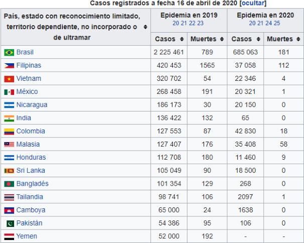 es.wikipedia.org/wiki/Epidemia_de_dengue_de_2019-2020