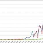 Coronavirus (COVID-19): Curva Descendente (Nuevos Casos, Fallecidos, Porcentajes)