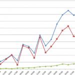 Coronavirus (COVID-19): Descensos Sin Incrementos (Nuevos Casos, Porcentajes)