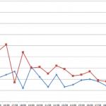 Coronavirus (COVID-19): Repunte, Descenso, Estabilidad (Nuevos Casos, Porcentajes)
