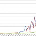 Coronavirus (COVID-19): Cierta Estabilidad (Nuevos Casos, Fallecidos, Porcentajes)
