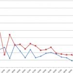 Coronavirus (COVID-19): Notables Descensos (Nuevos Casos, Fallecidos, Porcentajes)