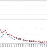 Coronavirus (COVID-19, SARS-CoV-2): Europa (Casos, Fallecidos, Porcentajes)