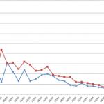 Coronavirus (COVID-19): USA y Europa (Casos Confirmados, Fallecidos, Porcentaje)
