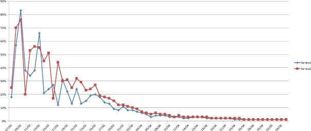Gráfico: devuestrobasket.com