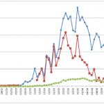 Coronavirus (COVID-19, SARS-CoV-2): PCR, Porcentaje de Recuperados, Fallecidos