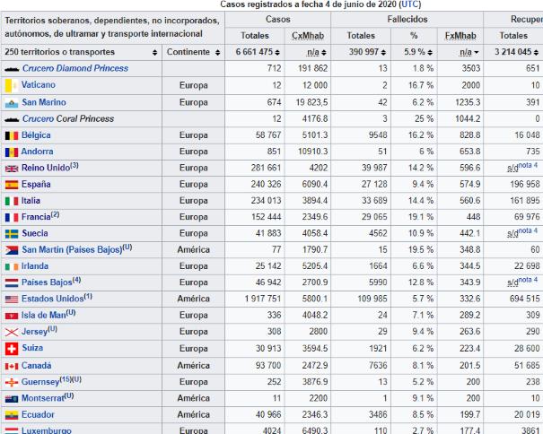 es.wikipedia.org/wiki/Pandemia_de_enfermedad_por_coronavirus_de_2019-2020