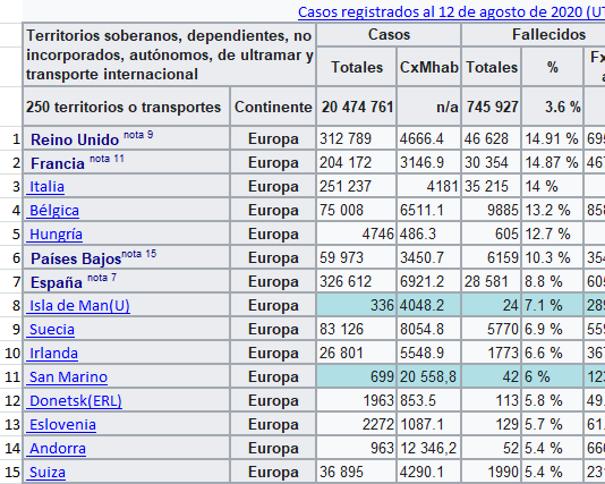 Imagen: devuestrobasket.com (a partir de Datos tomados de es.wikipedia.org/wiki/Pandemia_de_enfermedad_por_coronavirus_de_2019-2020)